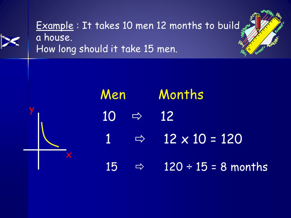 Example : It takes 10 men 12 months to build a house.