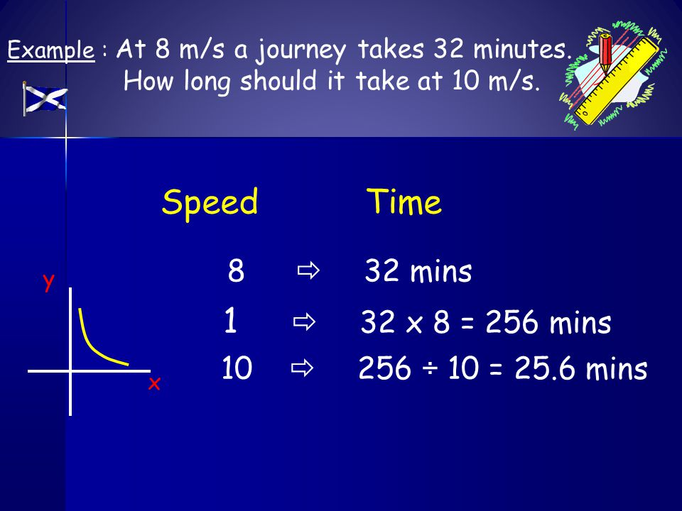 Example : At 8 m/s a journey takes 32 minutes.