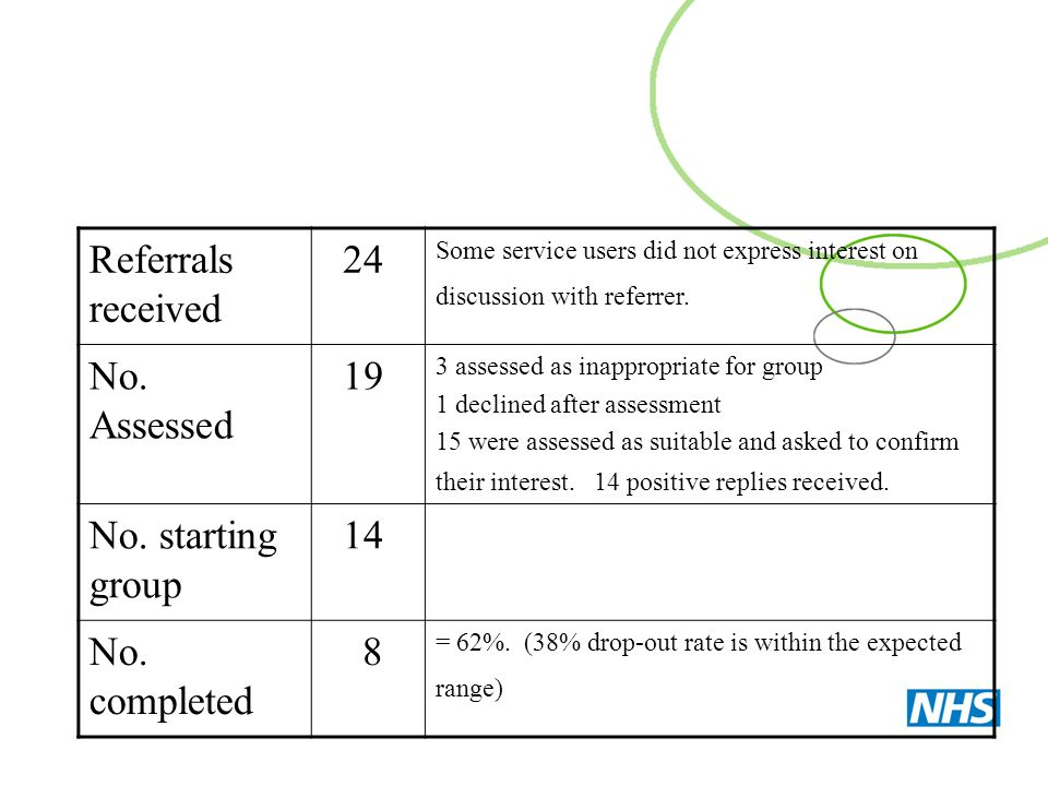 Referrals received 24 No. Assessed 19 No. starting group 14