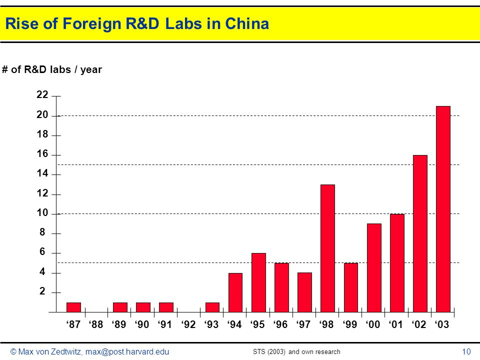 Rise of Foreign R&D Labs in China