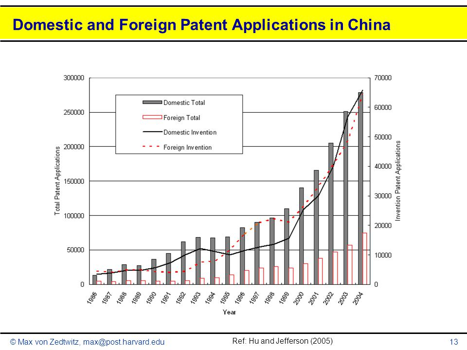 Domestic and Foreign Patent Applications in China