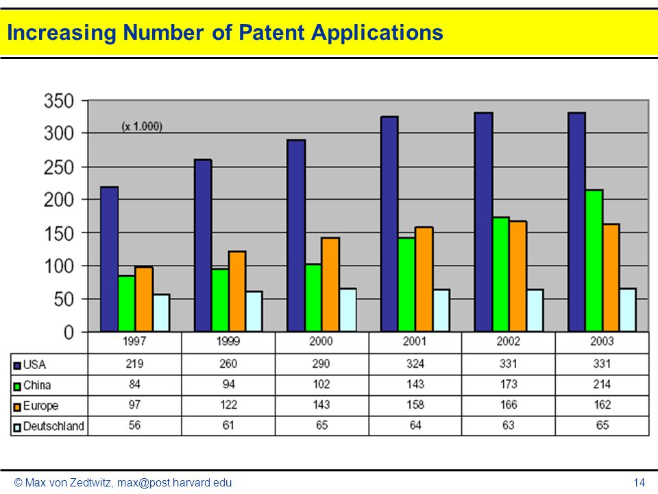 Increasing Number of Patent Applications