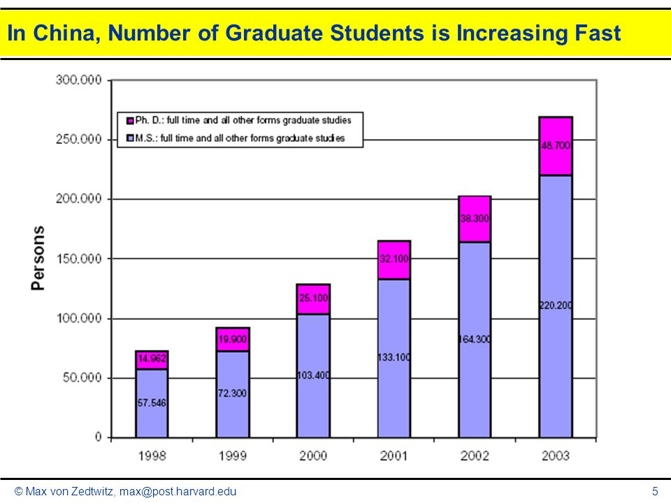 In China, Number of Graduate Students is Increasing Fast