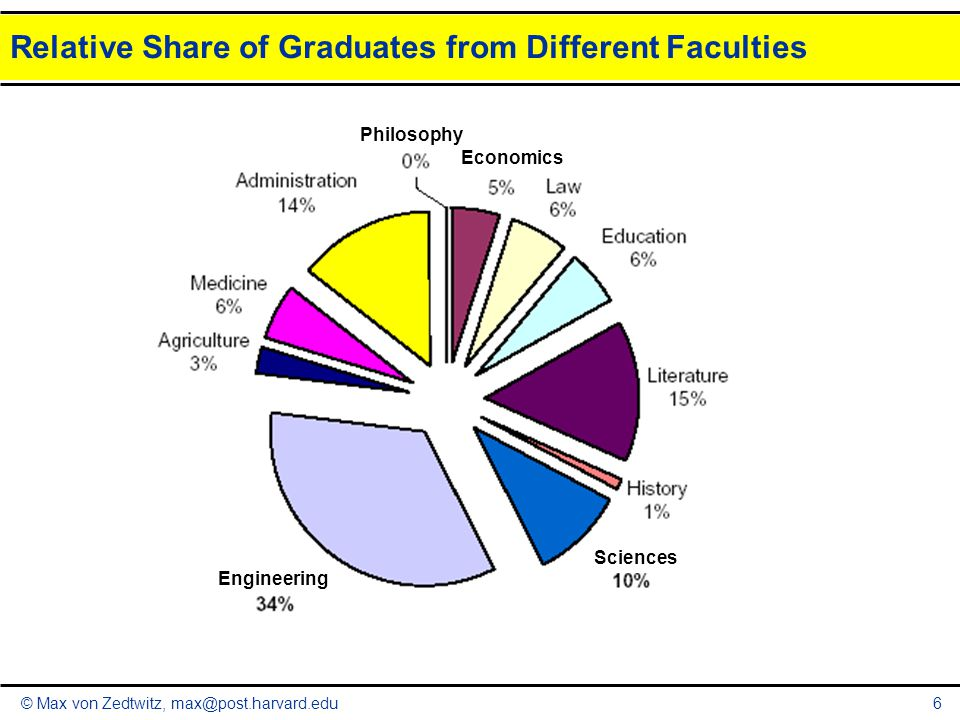 Relative Share of Graduates from Different Faculties
