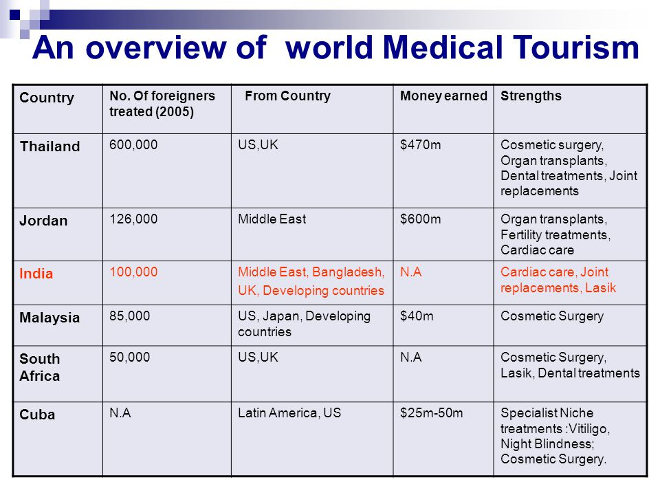 An overview of world Medical Tourism