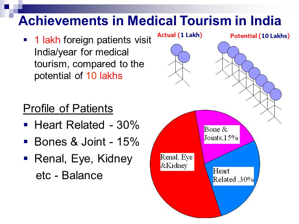 Achievements in Medical Tourism in India
