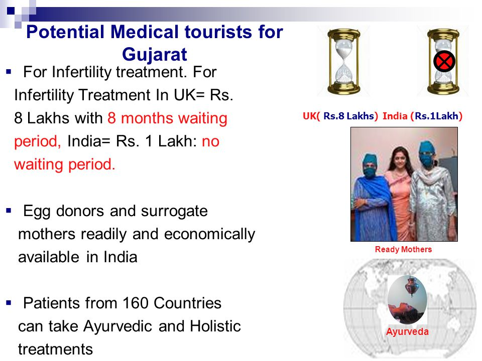 Potential Medical tourists for Gujarat