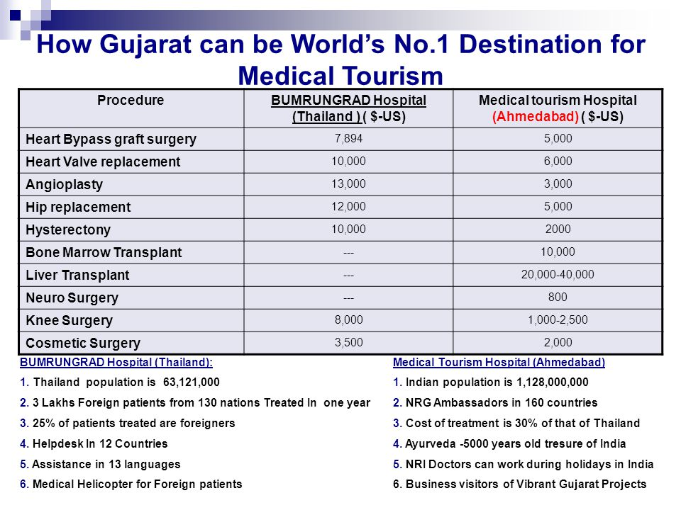 How Gujarat can be World's No.1 Destination for Medical Tourism