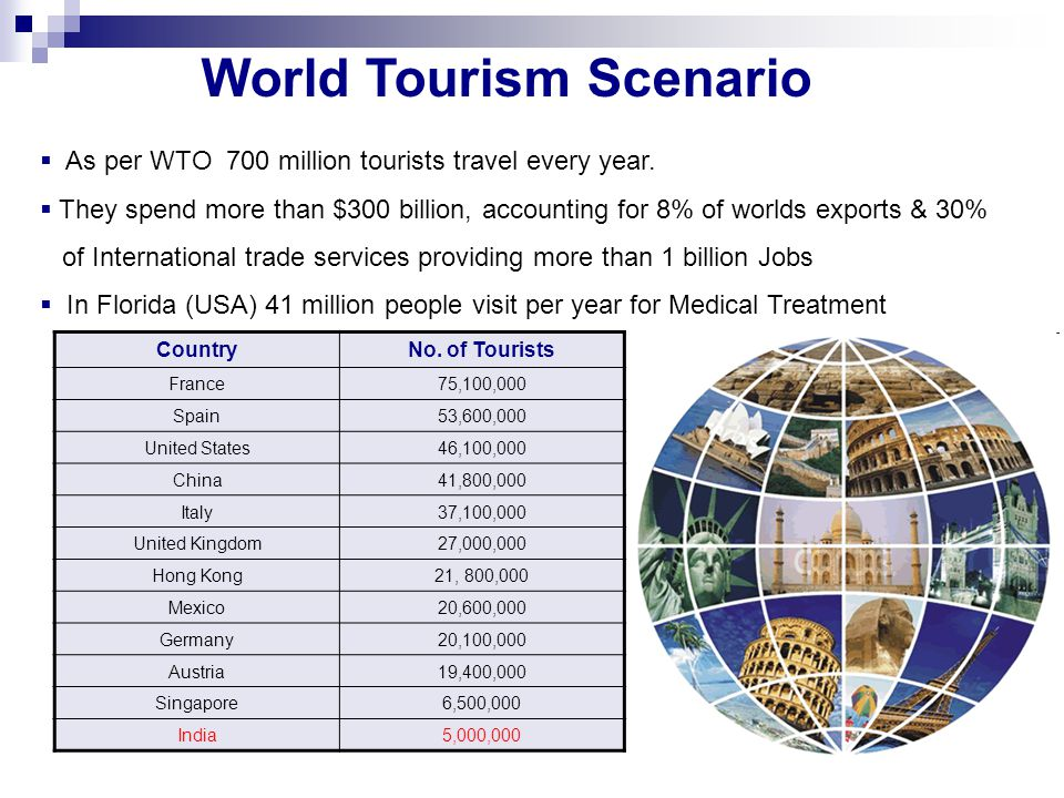 World Tourism Scenario