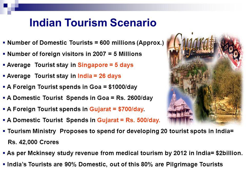 Indian Tourism Scenario