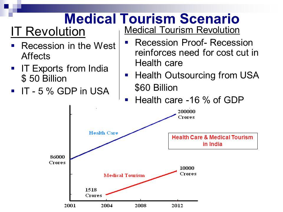 Medical Tourism Scenario