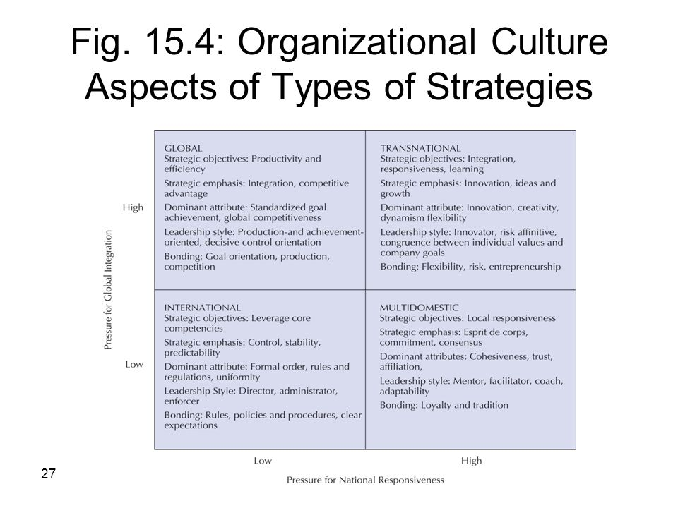 Fig. 15.4: Organizational Culture Aspects of Types of Strategies