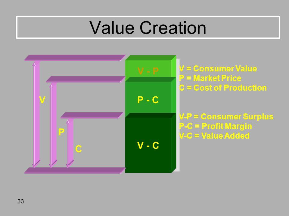 Value Creation V - P P - C V P V - C C V = Consumer Value
