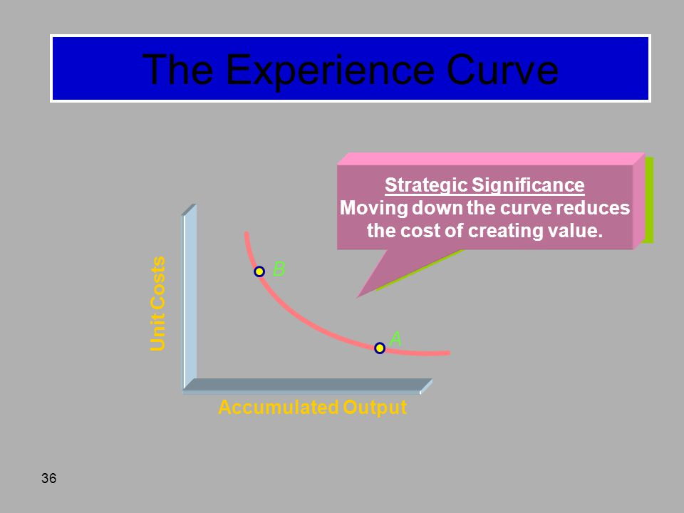 The Experience Curve Strategic Significance
