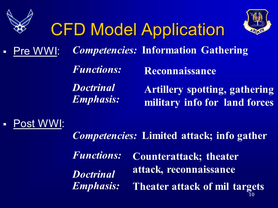 CFD Model Application Pre WWI: Post WWI: Competencies: Functions: