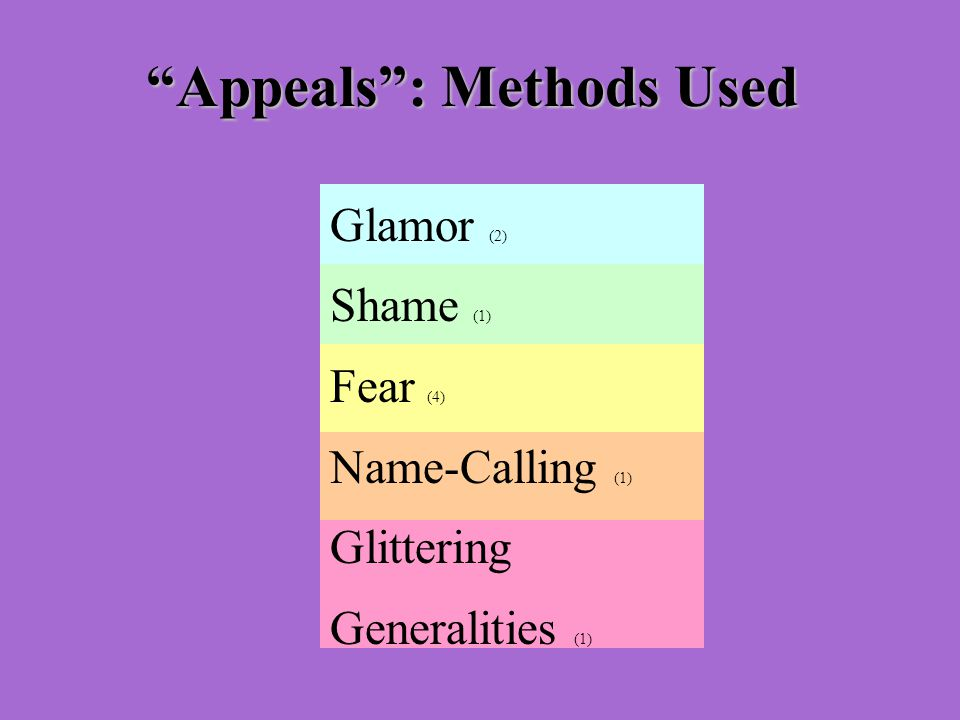 Appeals : Methods Used