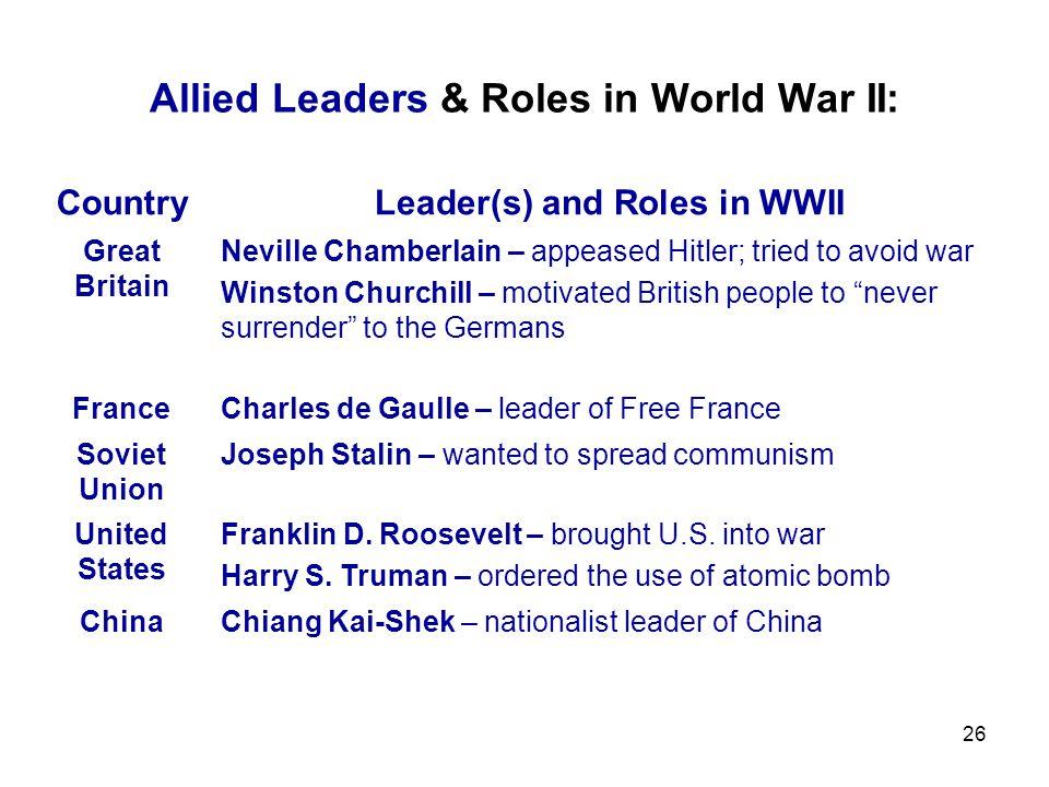 Allied Leaders & Roles in World War II: