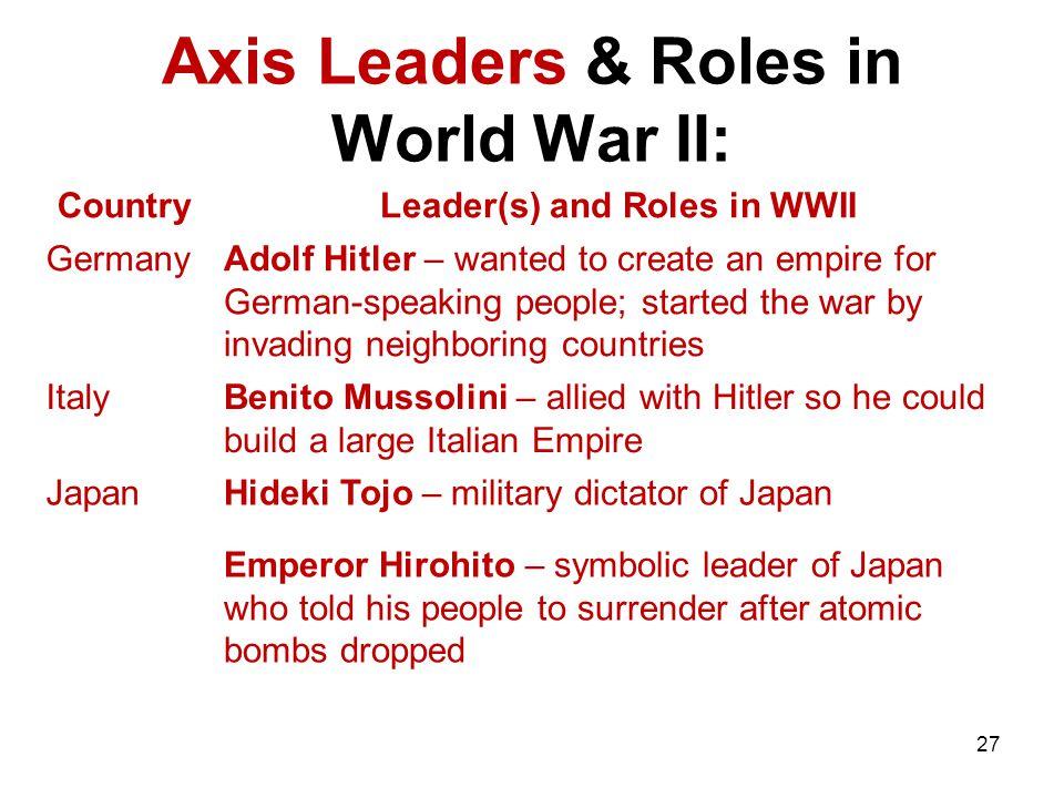 Axis Leaders & Roles in World War II: