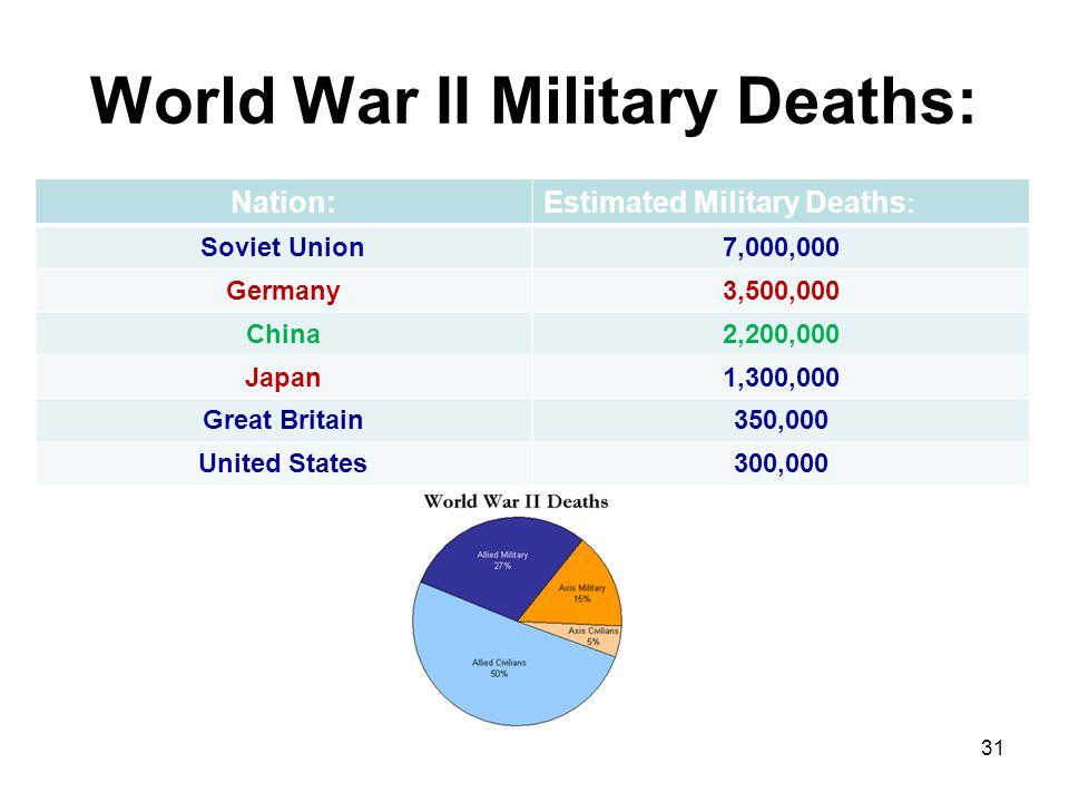 World War II Military Deaths:
