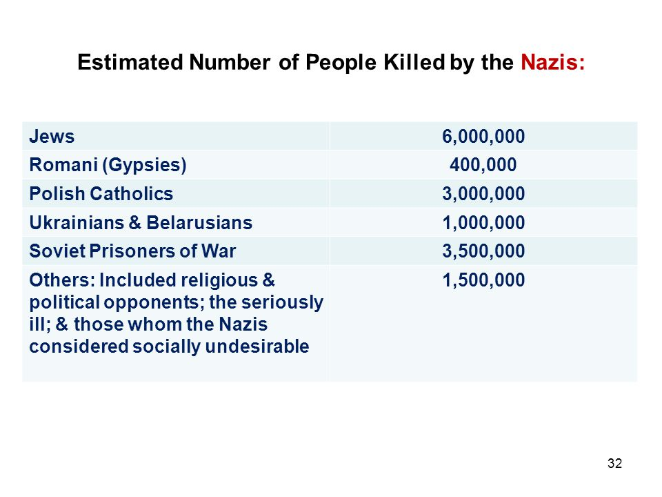 Estimated Number of People Killed by the Nazis: