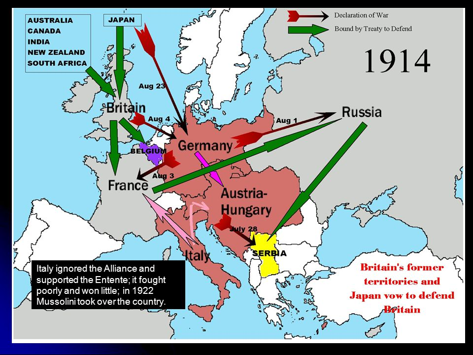 Italy ignored the Alliance and supported the Entente; it fought poorly and won little; in 1922 Mussolini took over the country.