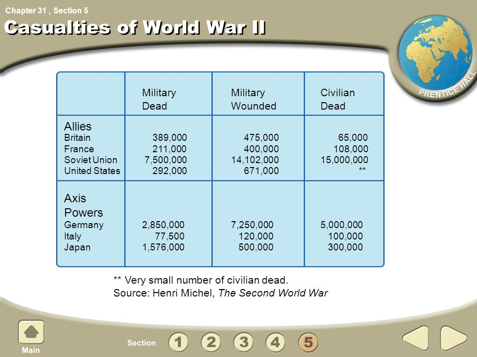Casualties of World War II