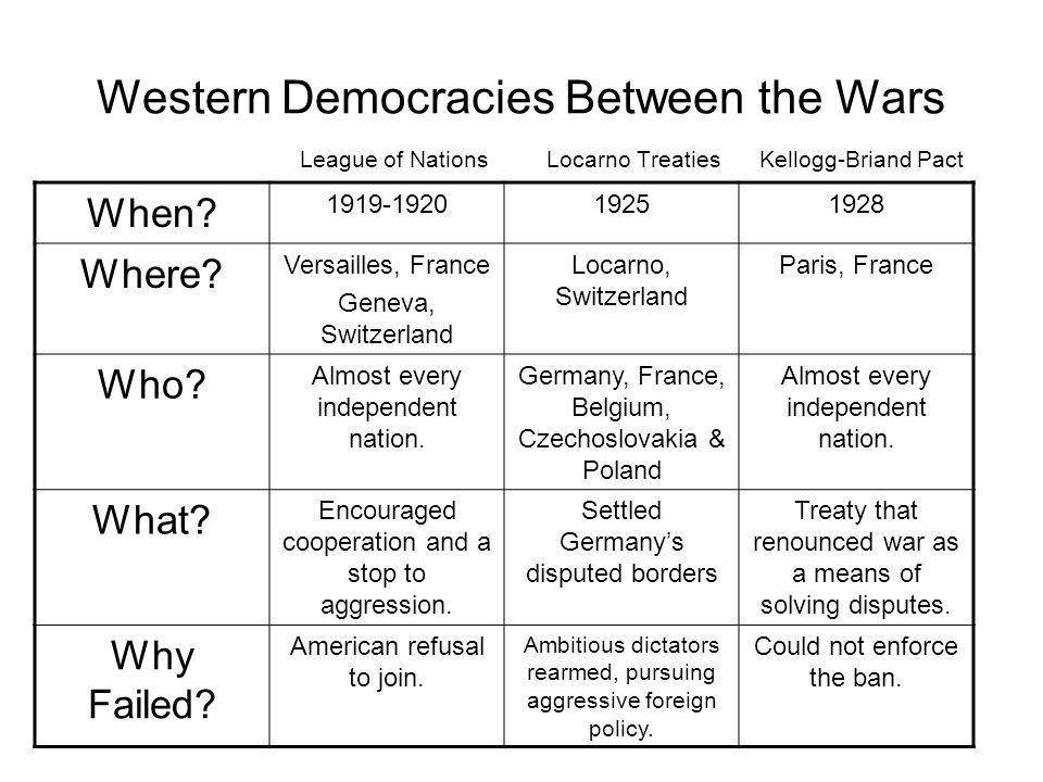 Western Democracies Between the Wars