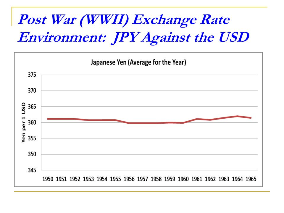 Post War (WWII) Exchange Rate Environment: JPY Against the USD