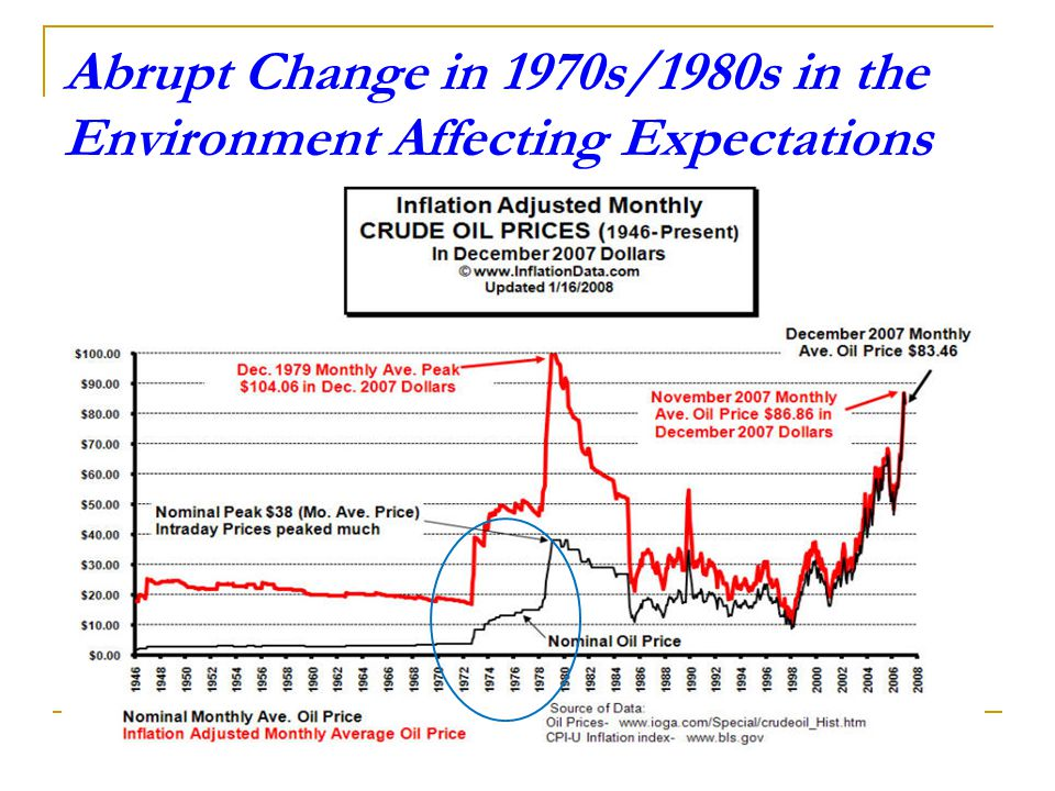 Abrupt Change in 1970s/1980s in the Environment Affecting Expectations