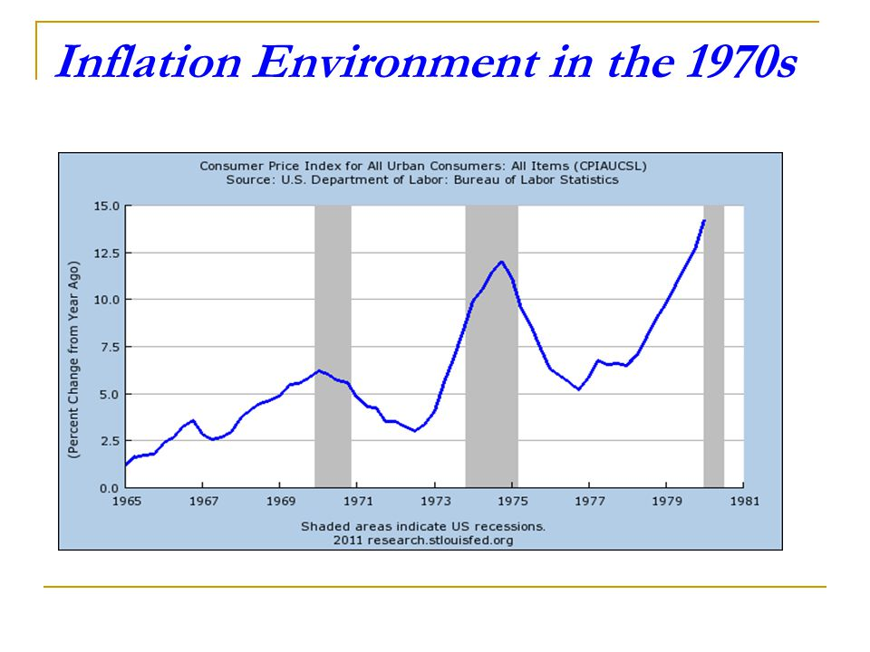 Inflation Environment in the 1970s