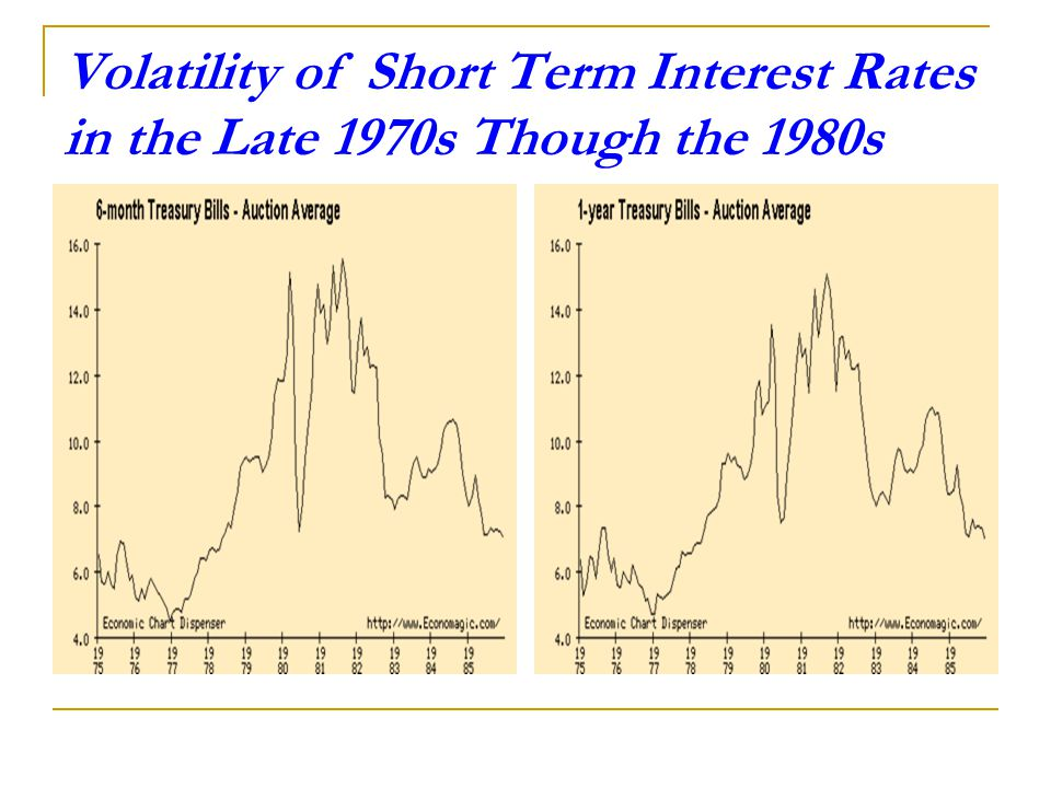 Volatility of Short Term Interest Rates in the Late 1970s Though the 1980s