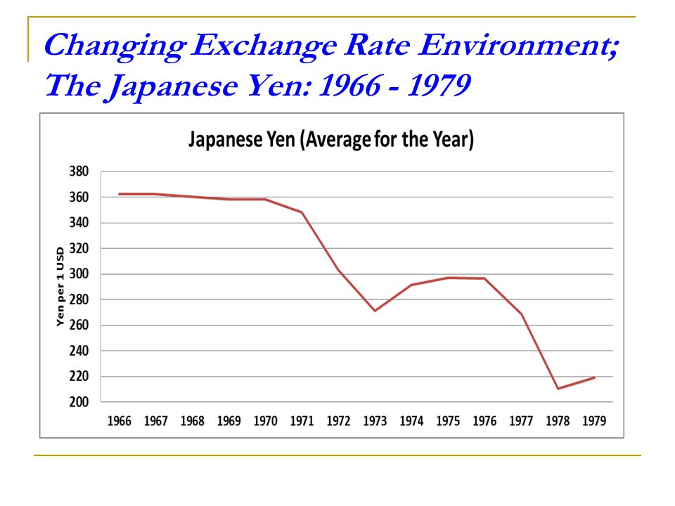 Changing Exchange Rate Environment; The Japanese Yen: 1966 - 1979