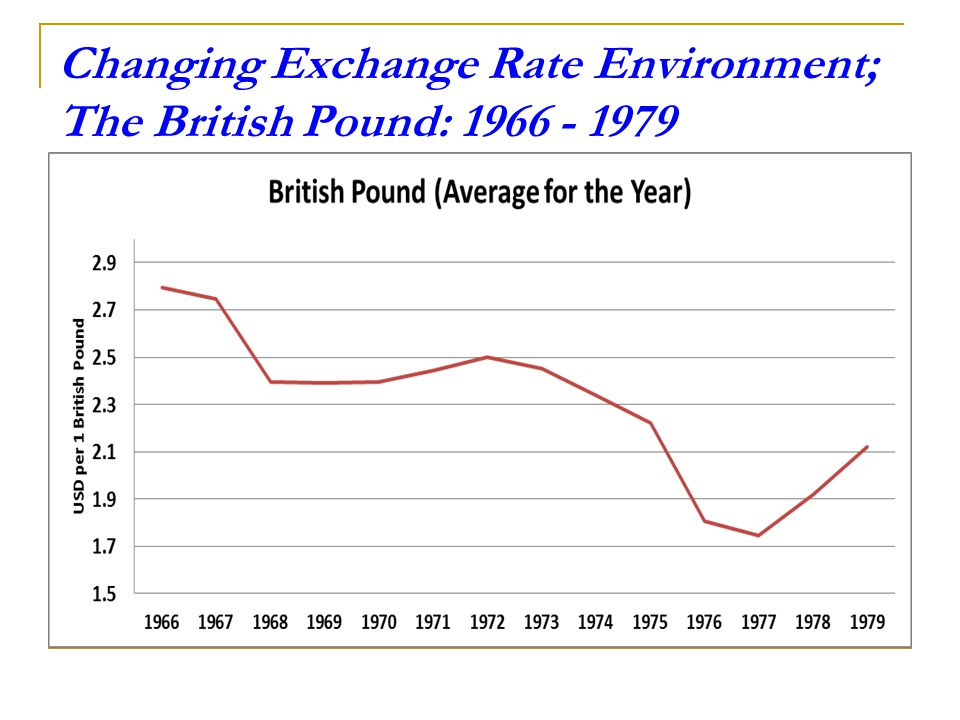 Changing Exchange Rate Environment; The British Pound: 1966 - 1979