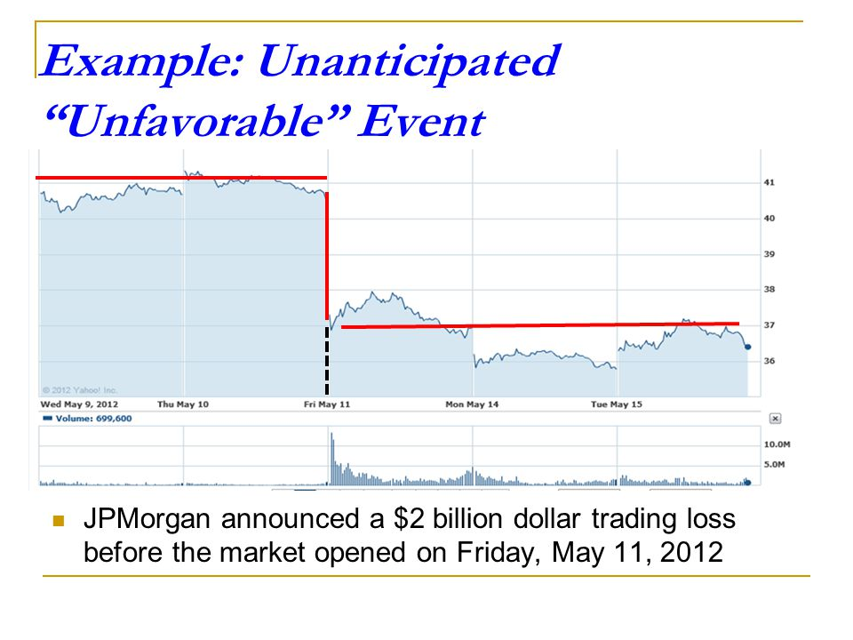 Example: Unanticipated Unfavorable Event