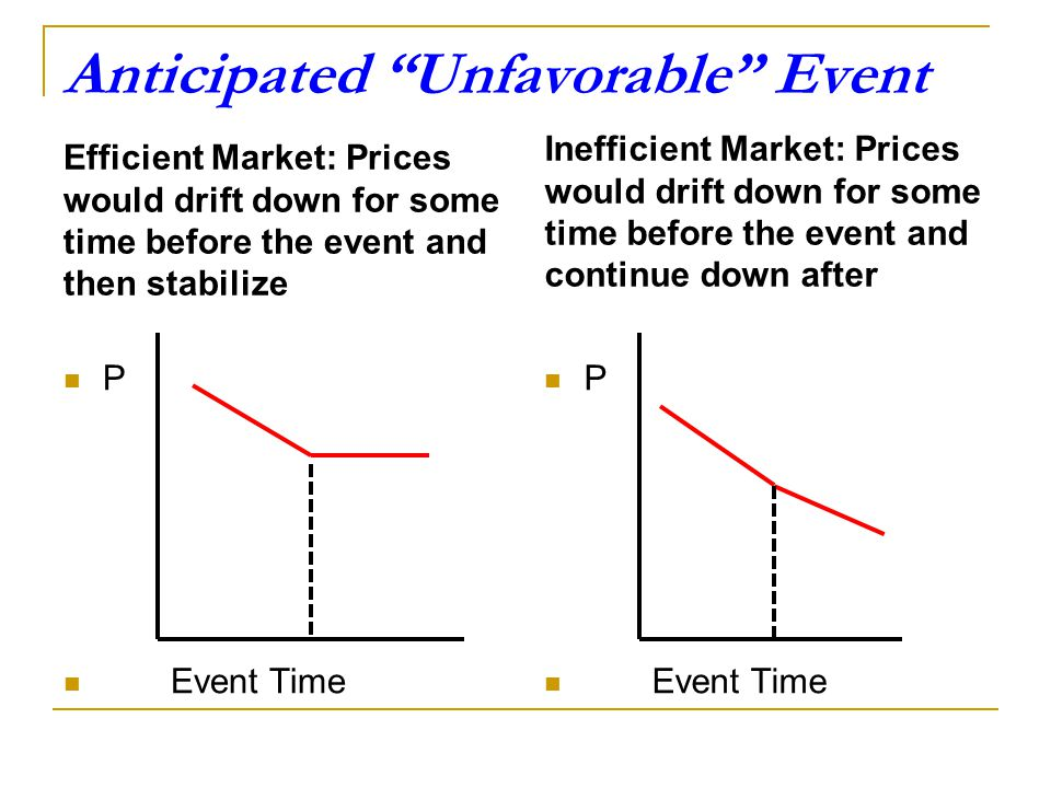Anticipated Unfavorable Event