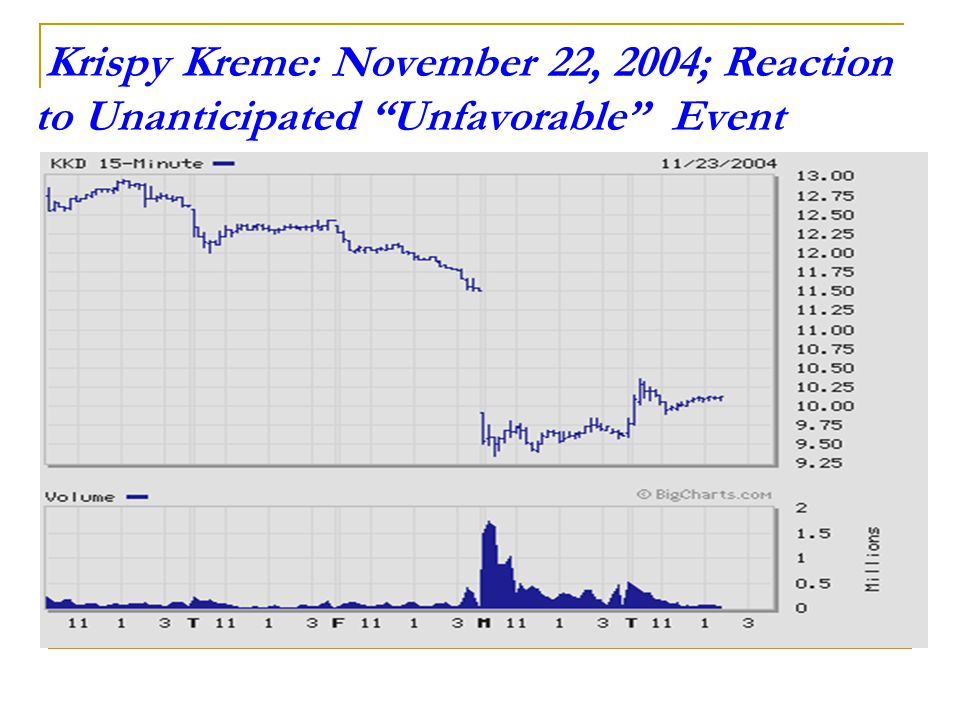 Krispy Kreme: November 22, 2004; Reaction to Unanticipated Unfavorable Event