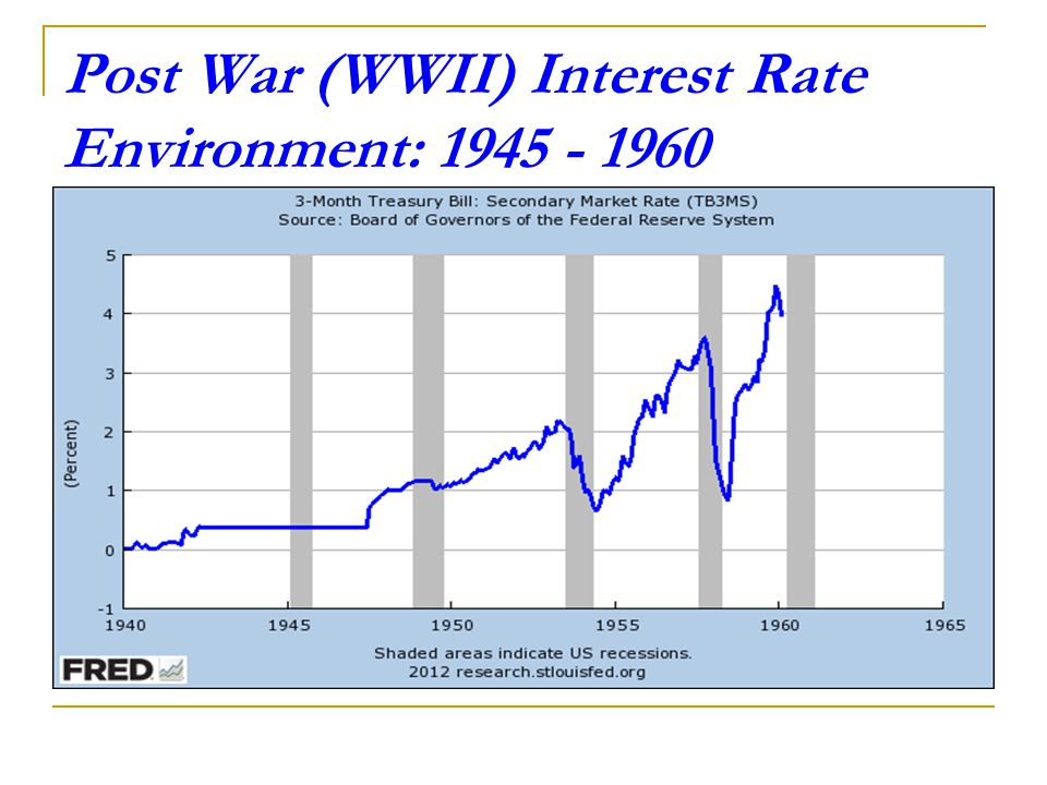 Post War (WWII) Interest Rate Environment: 1945 - 1960