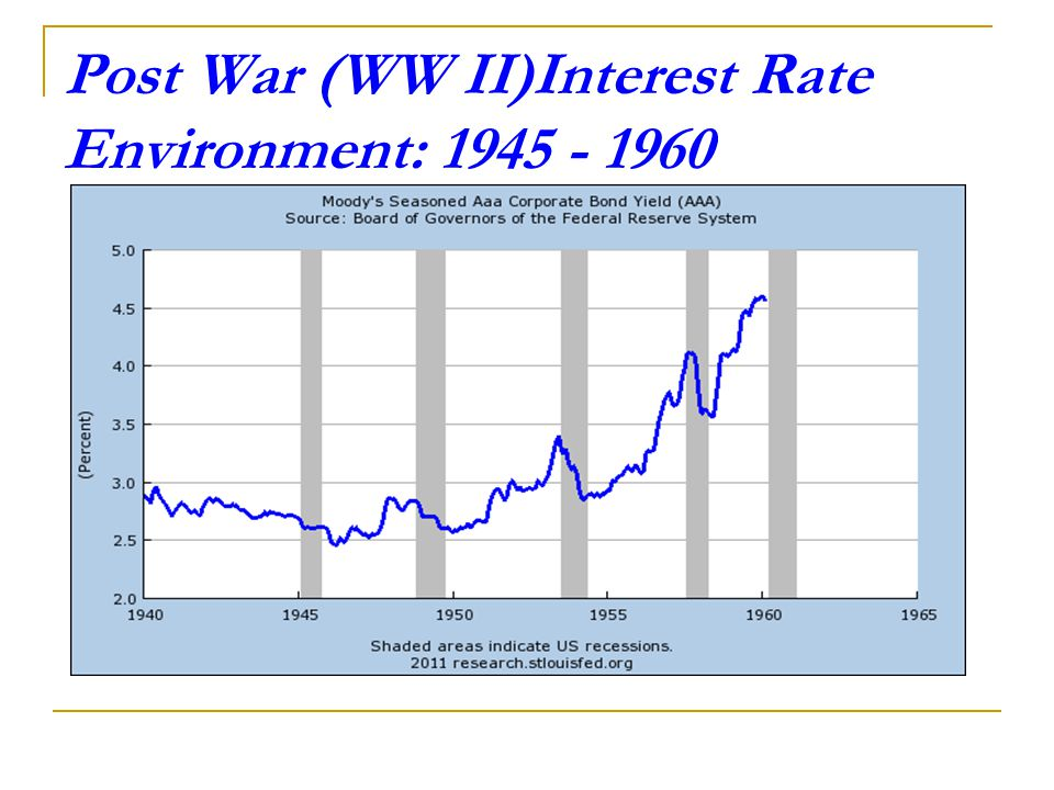 Post War (WW II)Interest Rate Environment: 1945 - 1960