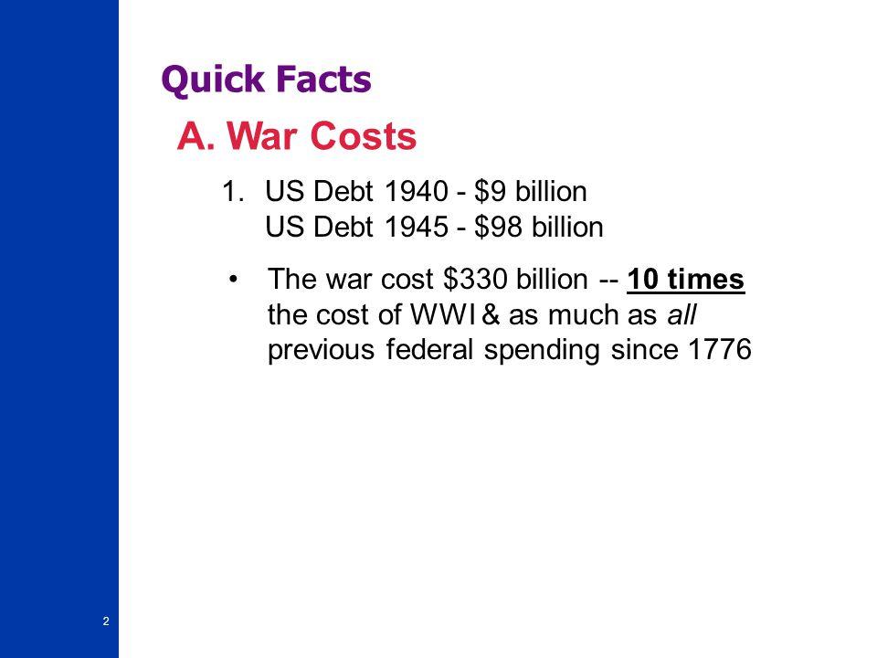 Quick Facts A. War Costs. US Debt 1940 - $9 billion US Debt 1945 - $98 billion.