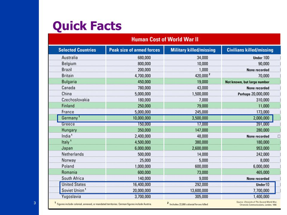 Quick Facts B. Human Costs