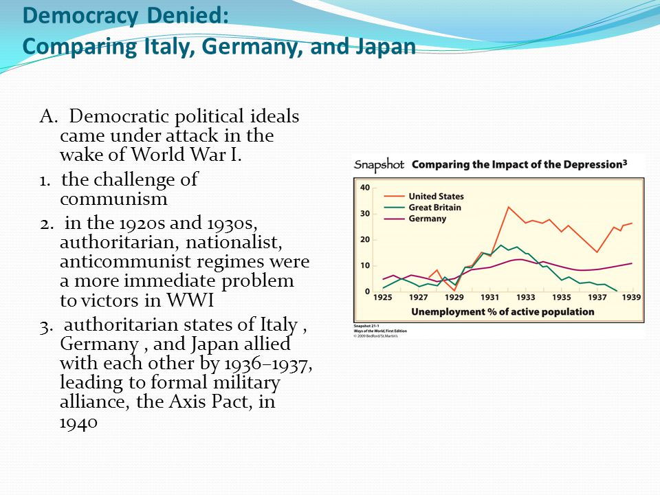 Democracy Denied: Comparing Italy, Germany, and Japan