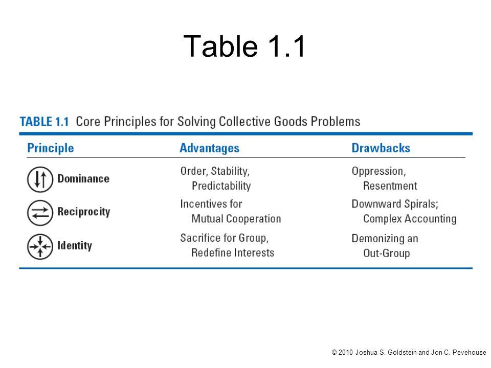 Table 1.1 © 2010 Joshua S. Goldstein and Jon C. Pevehouse