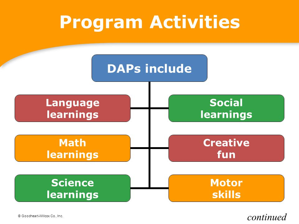Program Activities continued