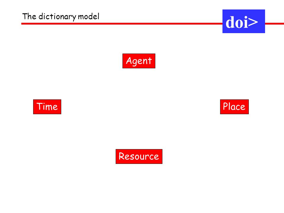 The dictionary model doi> Agent Time Place Resource