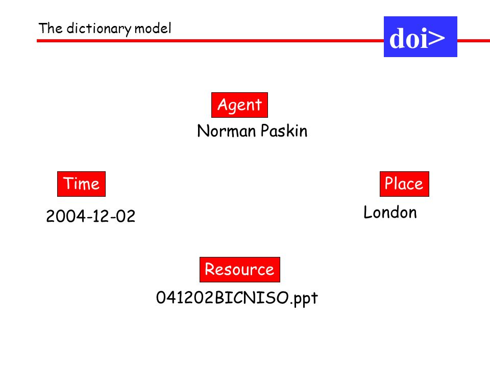 doi> Agent Norman Paskin Time Place London 2004-12-02 Resource