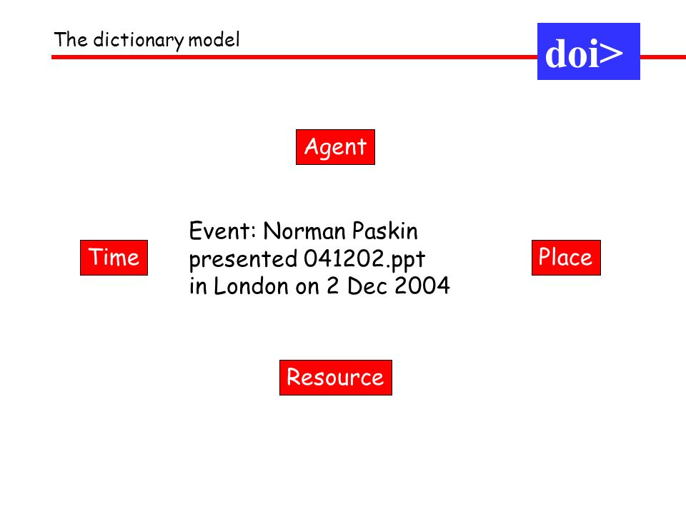 doi> Agent Event: Norman Paskin presented ppt