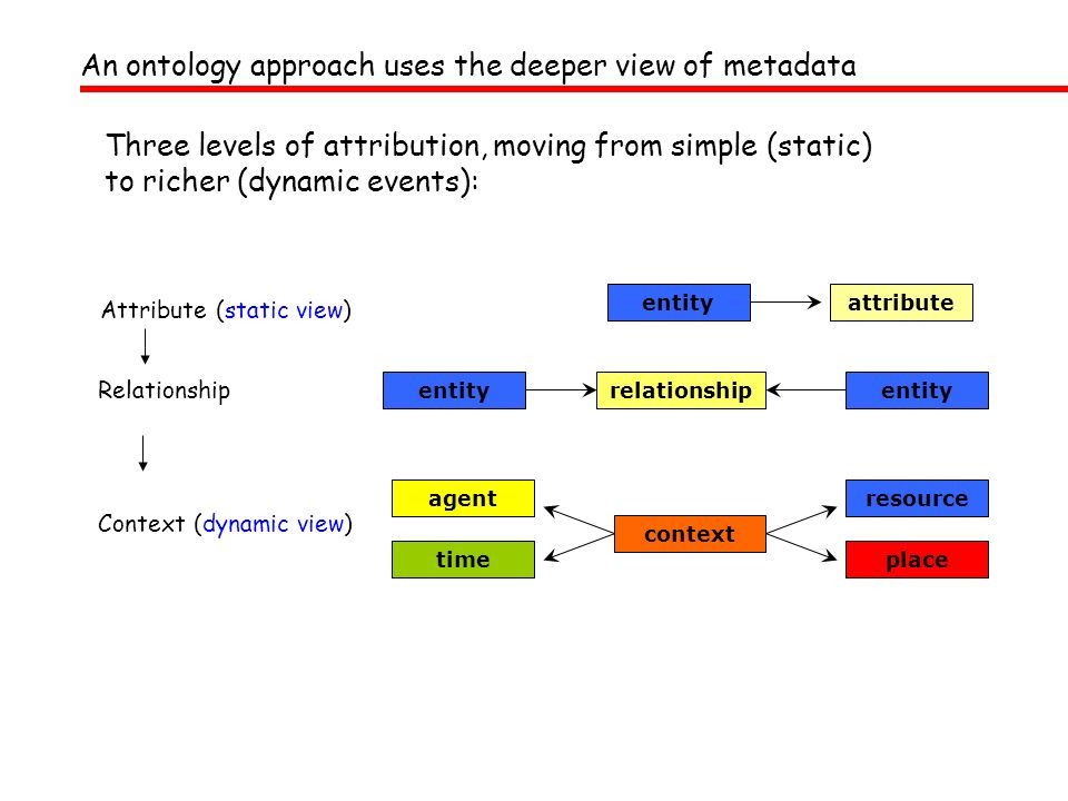 An ontology approach uses the deeper view of metadata