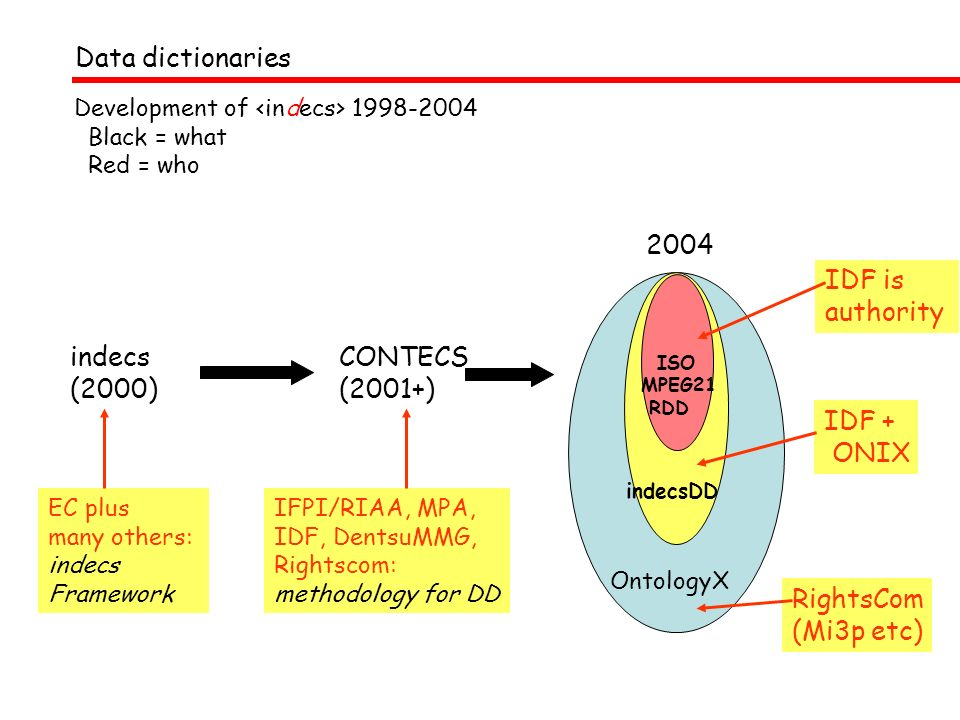 Data dictionaries 2004 IDF is authority RightsCom (Mi3p etc) IDF +