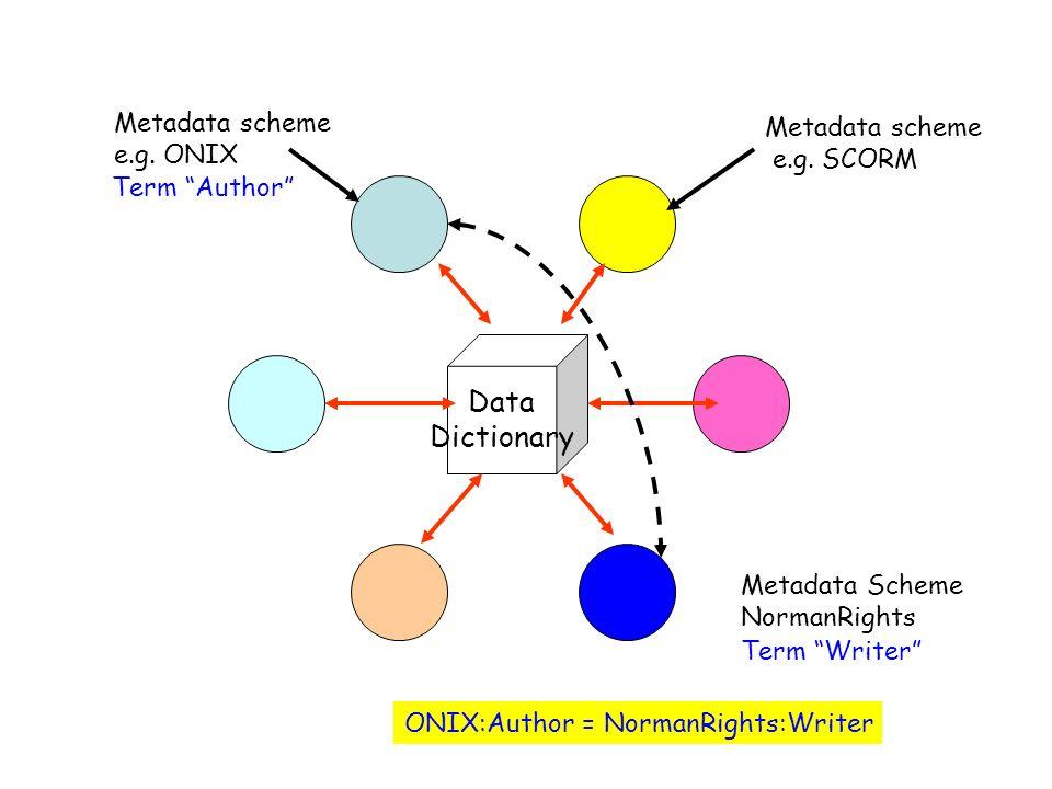 Data Dictionary Metadata scheme Metadata scheme e.g. ONIX e.g. SCORM