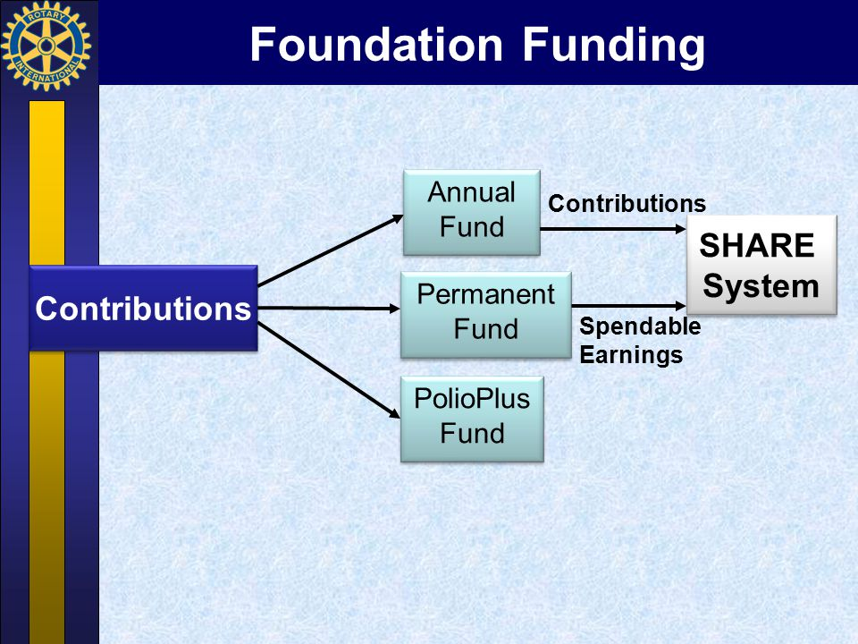 Foundation Funding SHARE System Contributions Annual Fund Permanent